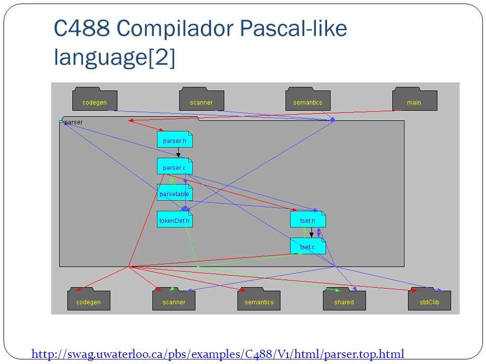 C488 Compilador Pascal-like language[2]